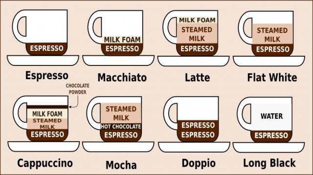 エスプレッソベースのコーヒー